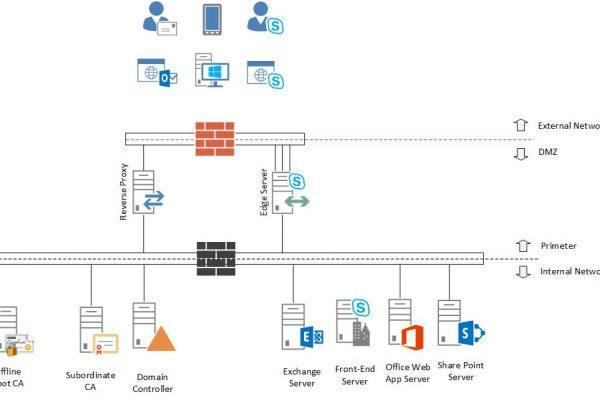 راه اندازی کامل یک سناریوی پیکربندی Skype4B و Mail Server مایکروسافت