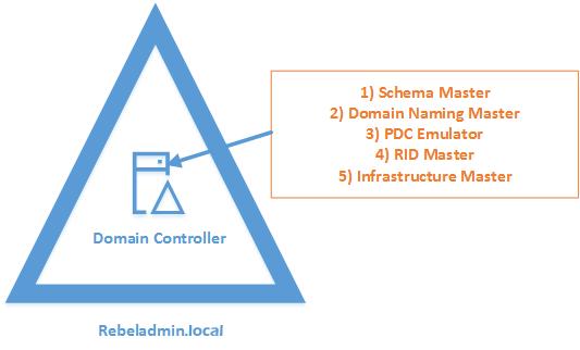 راهنمای گام به گام نصب Active Directory در ویندوز سرور ۲۰۱۹ (راهنمای PowerShell)