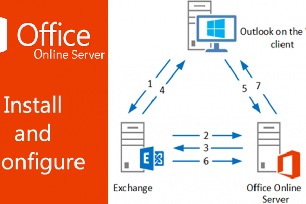 Installing and Configuring Office Online Server on Windows Server 2019 for Exchange 2019